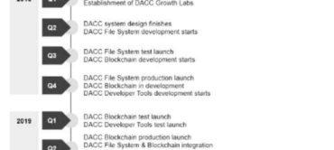Cybertrust ICO (CABS)