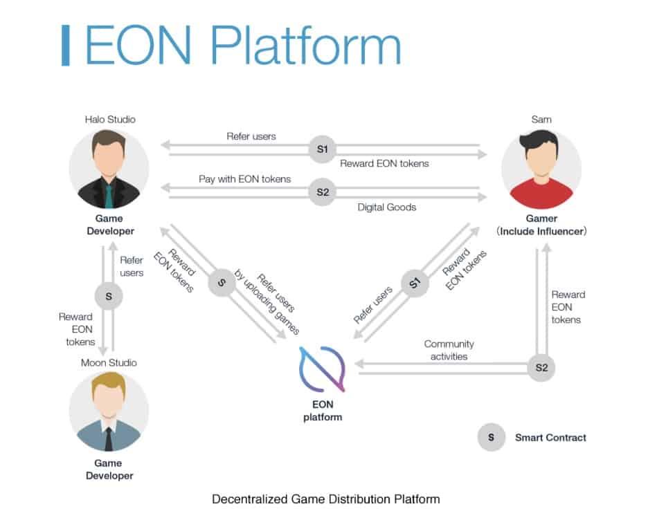 Eon Rating