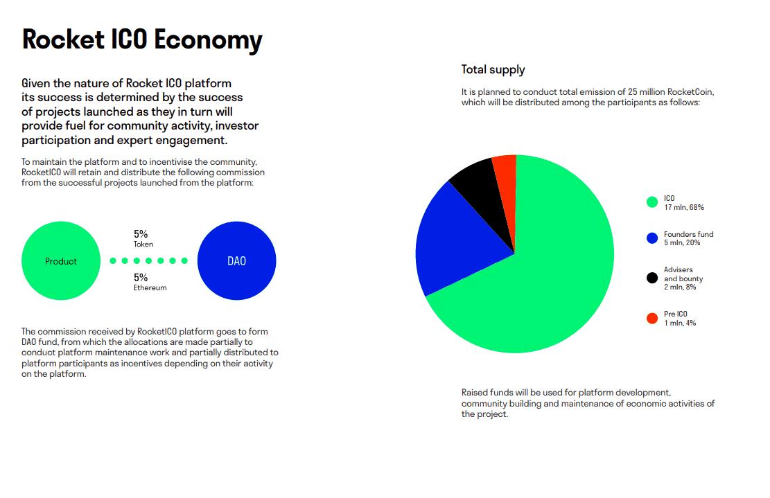 ico token rating