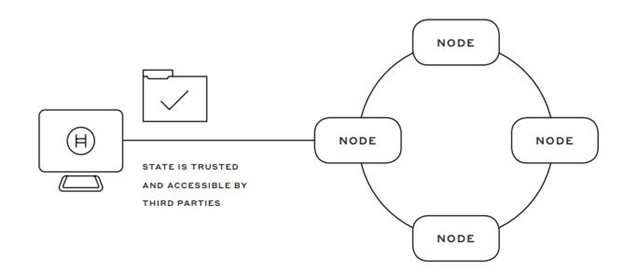 Nodes in the Hashgraph interact non-linearly